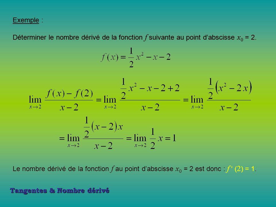 Tangentes & Nombre dérivé Exemple : Déterminer le nombre dérivé de la fonction f suivante au point d'abscisse x 0 = 2. Exemple : Déterminer le nombre