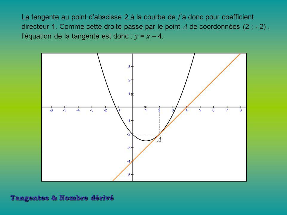 Tangentes & Nombre dérivé La tangente au point d'abscisse 2 à la courbe de f a donc pour coefficient directeur 1. Comme cette droite passe par le poin