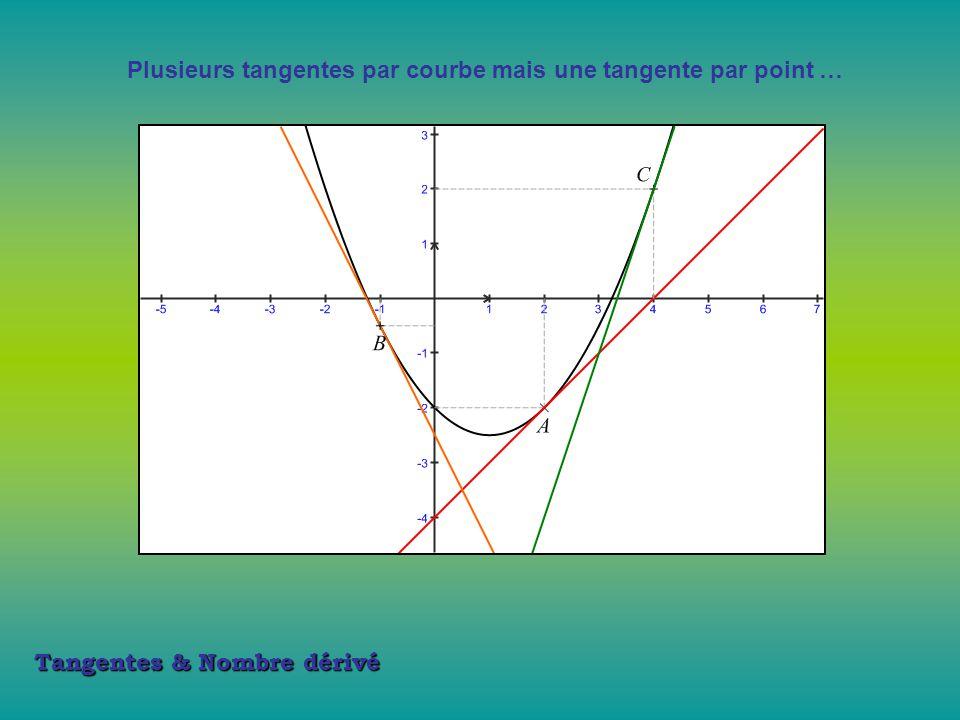 Tangentes & Nombre dérivé Aucune tangente en un point donné … Voici la courbe de la fonction f définie sur R par : 2 demi-tangentes … mais aucune tangente !