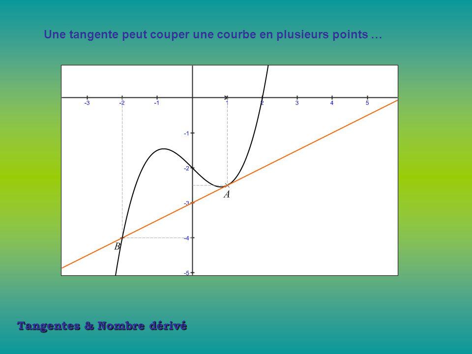 Tangentes & Nombre dérivé 2 § Nombre dérivé et tangente.
