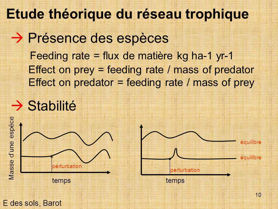 10 E des sols, Barot Etude théorique du réseau trophique  Stabilité  Présence des espèces Feeding rate = flux de matière kg ha-1 yr-1 Effect on prey