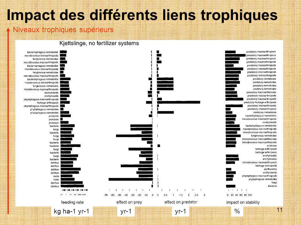 11 Impact des différents liens trophiques kg ha-1 yr-1yr-1 % Niveaux trophiques supérieurs