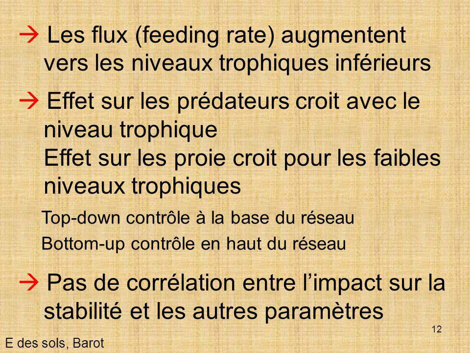 12  Effet sur les prédateurs croit avec le niveau trophique Effet sur les proie croit pour les faibles niveaux trophiques  Les flux (feeding rate) a