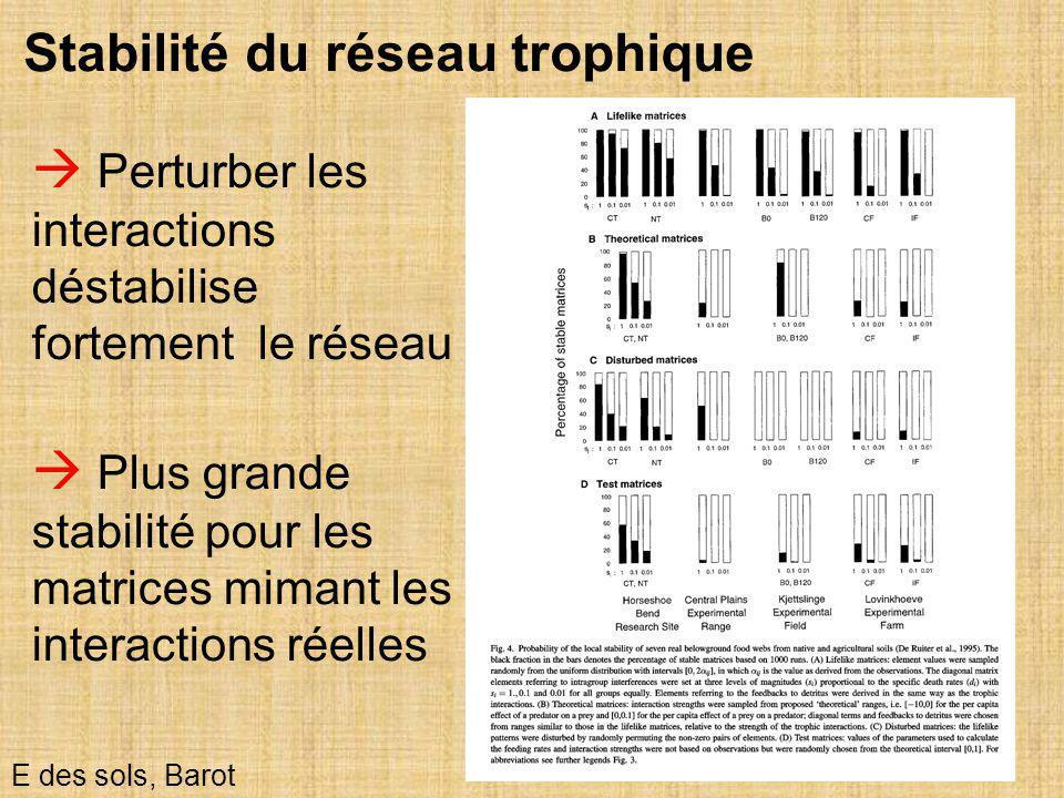 13 E des sols, Barot  Perturber les interactions déstabilise fortement le réseau Stabilité du réseau trophique  Plus grande stabilité pour les matri