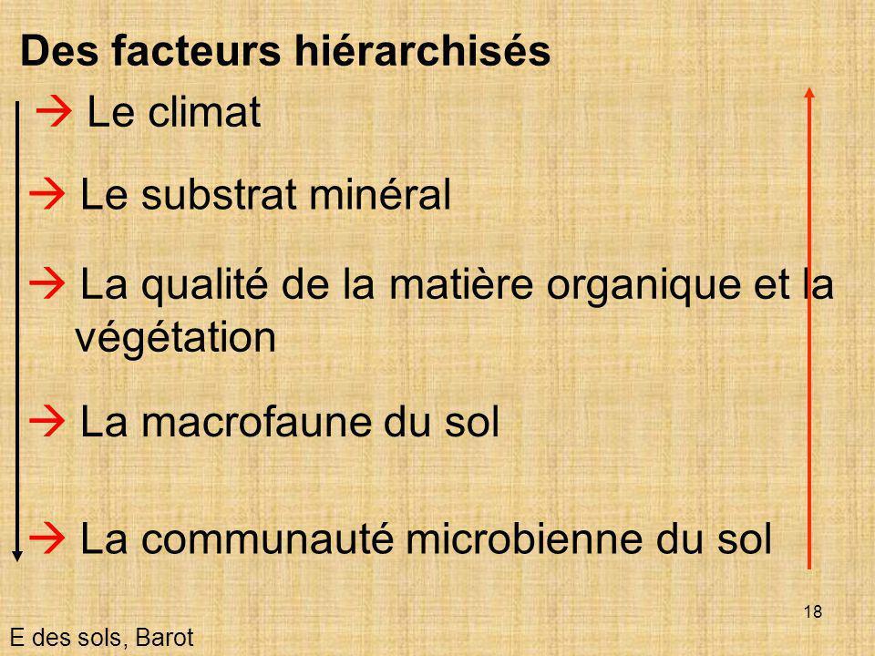 18  Le climat E des sols, Barot  Le substrat minéral Des facteurs hiérarchisés  La macrofaune du sol  La communauté microbienne du sol  La qualit