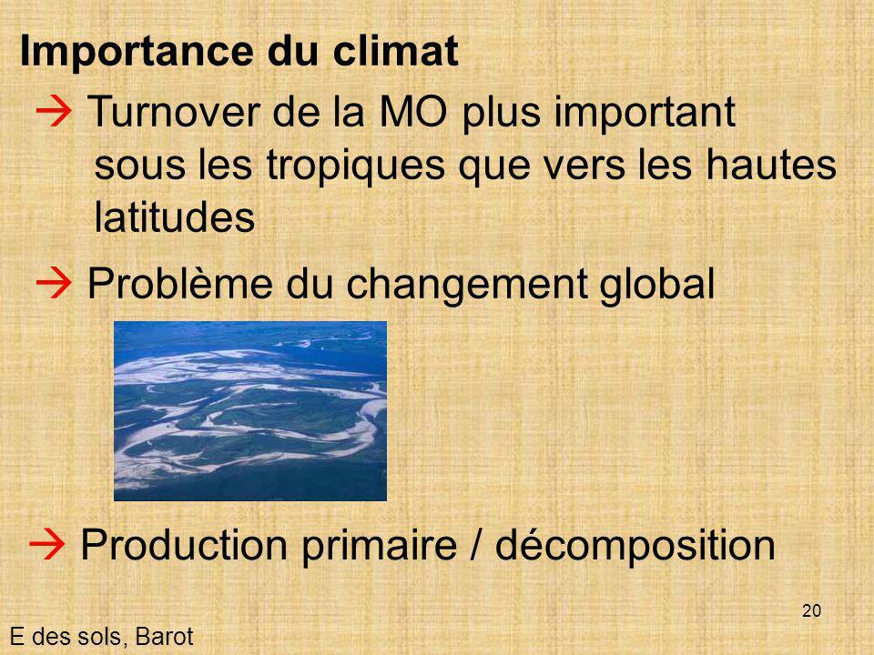 20  Turnover de la MO plus important sous les tropiques que vers les hautes latitudes E des sols, Barot Importance du climat  Problème du changement