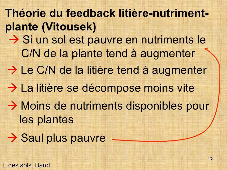 23  Si un sol est pauvre en nutriments le C/N de la plante tend à augmenter E des sols, Barot Théorie du feedback litière-nutriment- plante (Vitousek