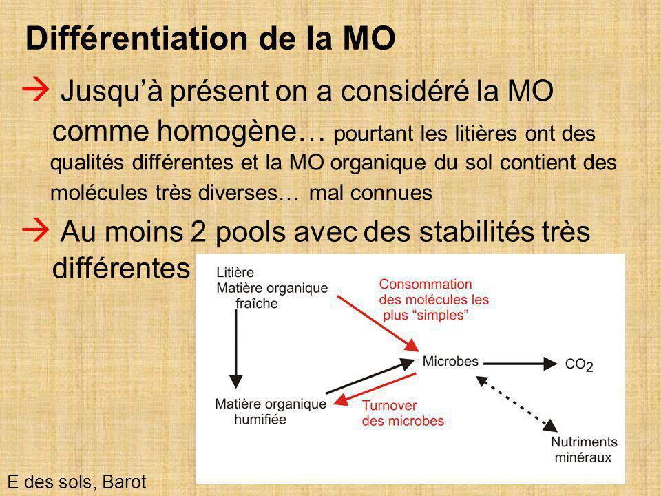 28 E des sols, Barot Différentiation de la MO  Jusqu'à présent on a considéré la MO comme homogène… pourtant les litières ont des qualités différente