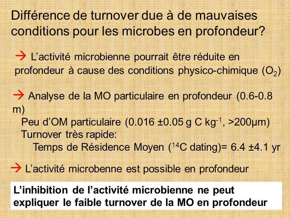 33  L'activité microbienne pourrait être réduite en profondeur à cause des conditions physico-chimique (O 2 ) Différence de turnover due à de mauvais