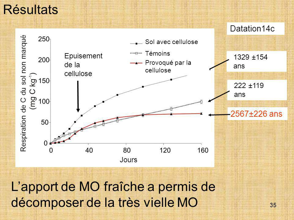 35 Résultats L'apport de MO fraîche a permis de décomposer de la très vielle MO Datation14c 2567±226 ans 222 ±119 ans 1329 ±154 ans Exhaustion of cell