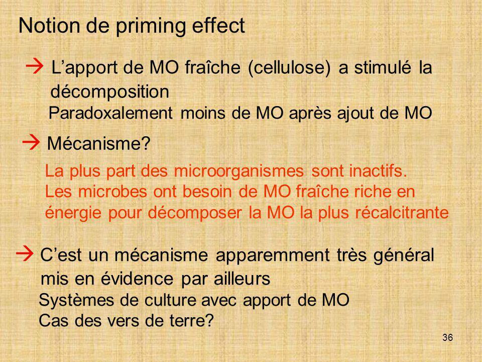 36  L'apport de MO fraîche (cellulose) a stimulé la décomposition Paradoxalement moins de MO après ajout de MO Notion de priming effect  C'est un mé