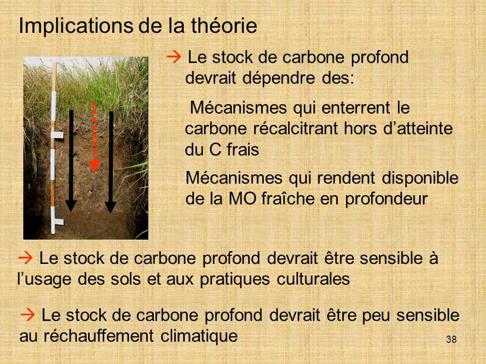 38 Implications de la théorie  Le stock de carbone profond devrait être sensible à l'usage des sols et aux pratiques culturales  Le stock de carbone