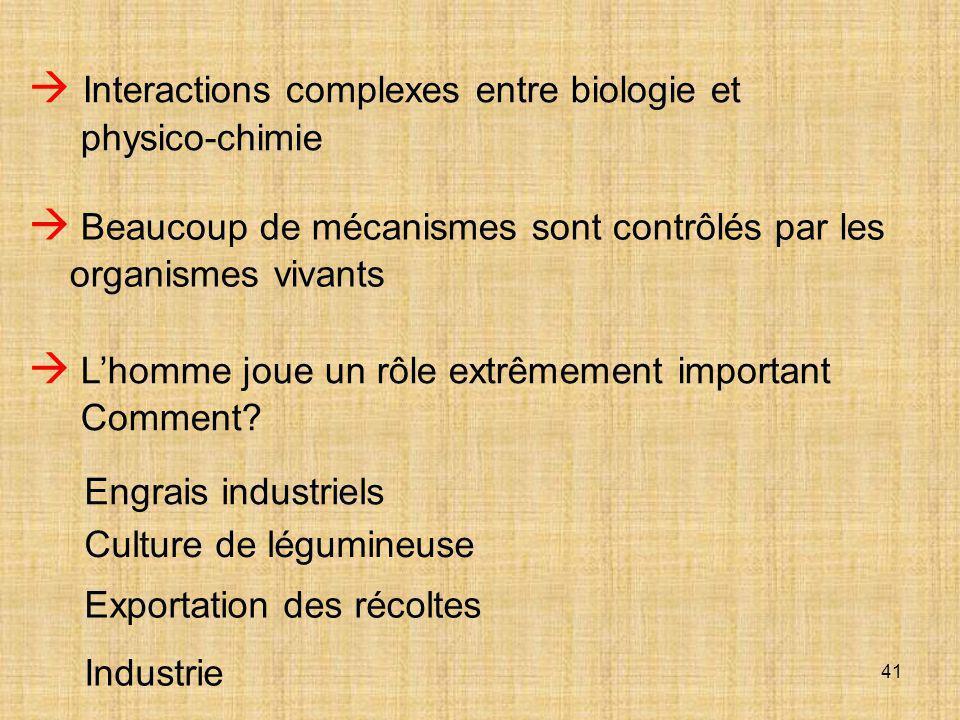 41  Interactions complexes entre biologie et physico-chimie  Beaucoup de mécanismes sont contrôlés par les organismes vivants  L'homme joue un rôle