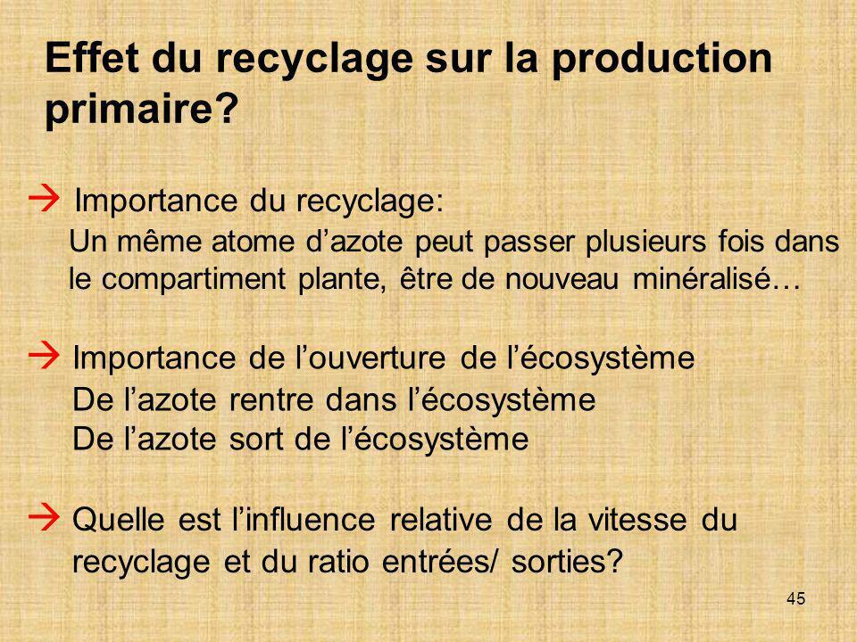 45  Importance du recyclage: Un même atome d'azote peut passer plusieurs fois dans le compartiment plante, être de nouveau minéralisé…  Importance d
