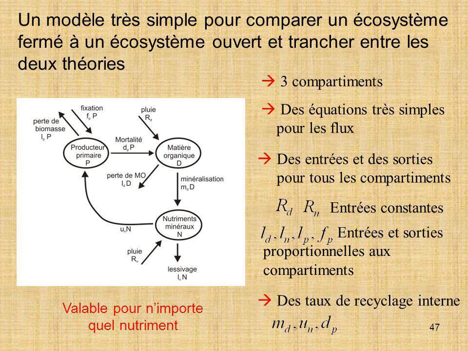 47  3 compartiments  Des équations très simples pour les flux Un modèle très simple pour comparer un écosystème fermé à un écosystème ouvert et tran