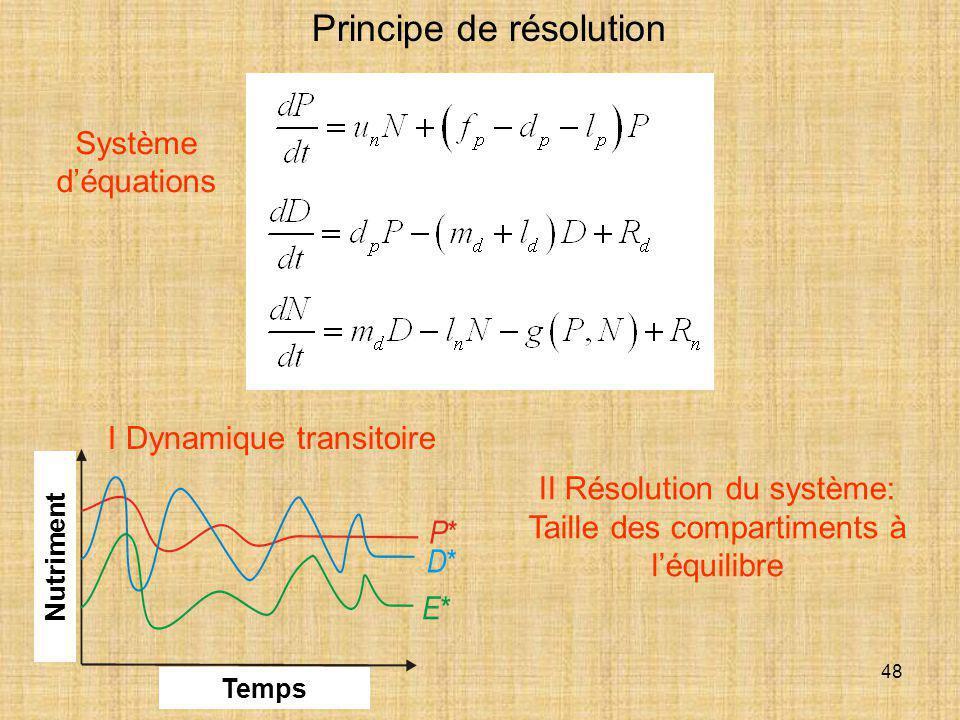 48 Principe de résolution I Dynamique transitoire Système d'équations II Résolution du système: Taille des compartiments à l'équilibre Nutriment Temps