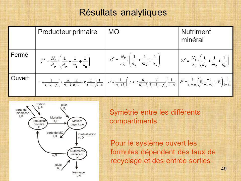49 Producteur primaireMONutriment minéral Fermé Ouvert Résultats analytiques Symétrie entre les différents compartiments Pour le système ouvert les fo