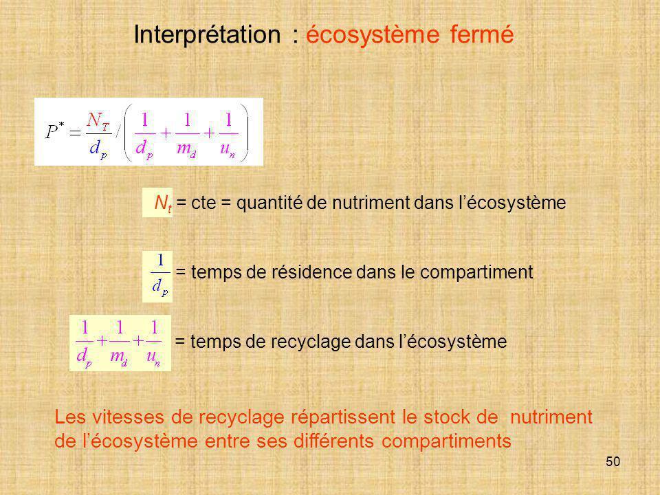 50 Interprétation : écosystème fermé N t = cte = quantité de nutriment dans l'écosystème = temps de résidence dans le compartiment = temps de recyclag