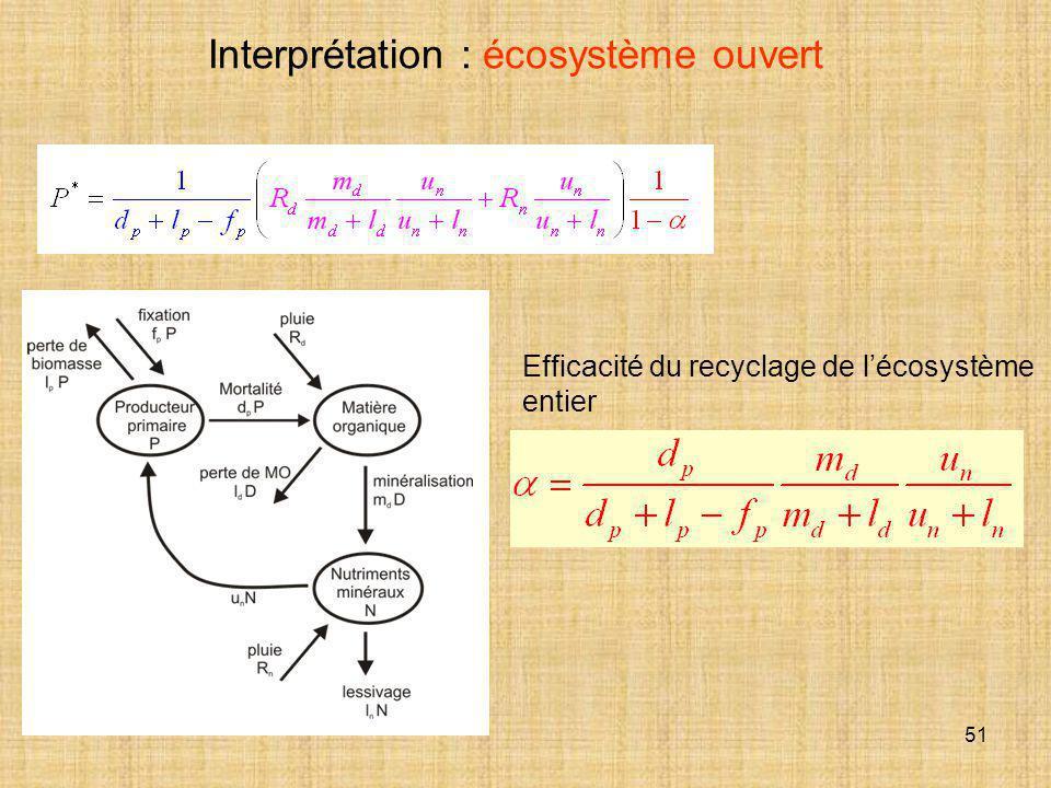 51 Interprétation : écosystème ouvert Efficacité du recyclage de l'écosystème entier