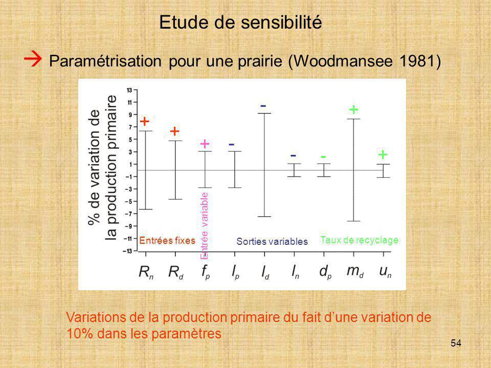 54 Etude de sensibilité  Paramétrisation pour une prairie (Woodmansee 1981) Variations de la production primaire du fait d'une variation de 10% dans