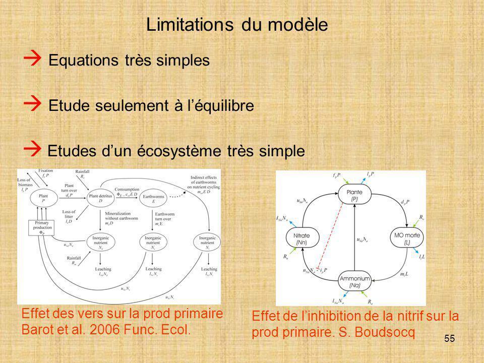 55 Limitations du modèle  Equations très simples  Etude seulement à l'équilibre  Etudes d'un écosystème très simple Effet des vers sur la prod prim