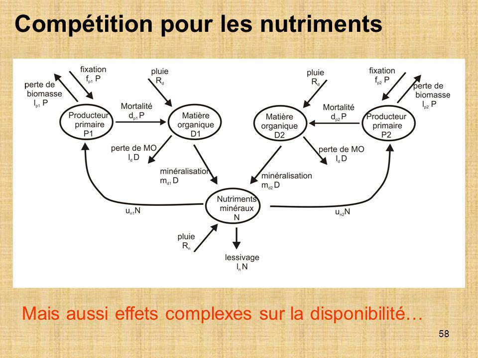 58 Mais aussi effets complexes sur la disponibilité… Compétition pour les nutriments