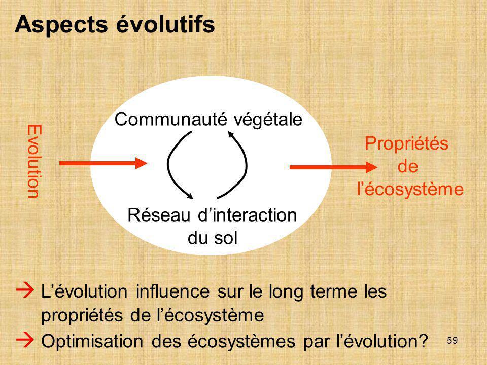 59 Aspects évolutifs  L'évolution influence sur le long terme les propriétés de l'écosystème Communauté végétale Réseau d'interaction du sol  Optimi