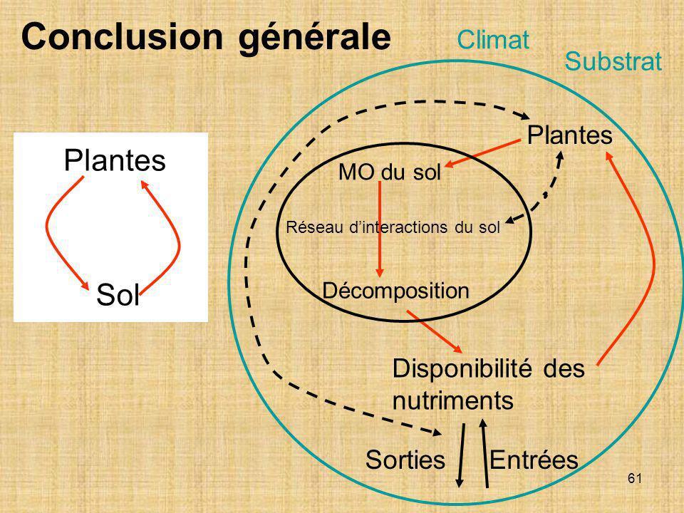61 Conclusion générale Sol Plantes MO du sol Disponibilité des nutriments Plantes SortiesEntrées Décomposition Réseau d'interactions du sol Climat Sub
