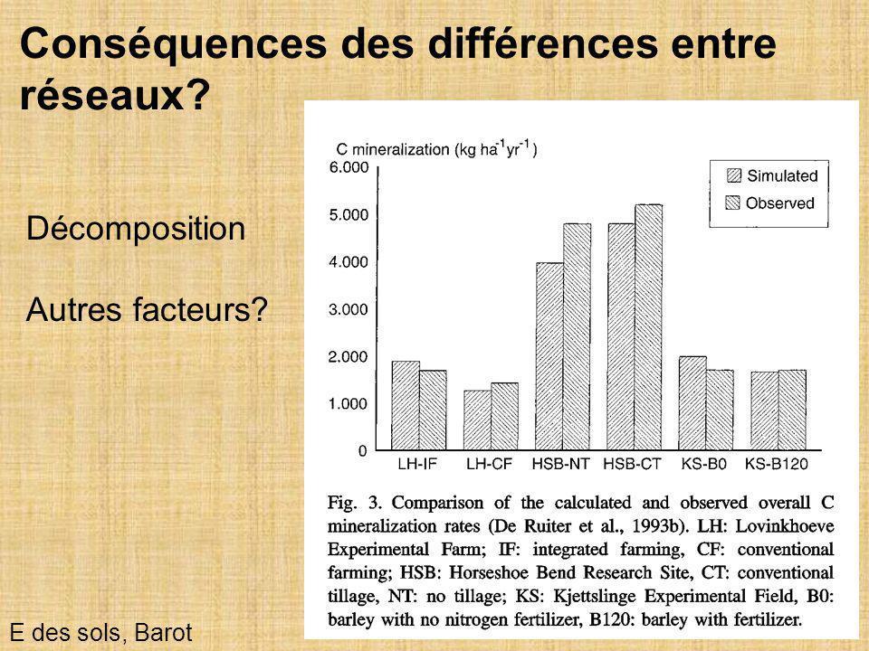 9 E des sols, Barot Décomposition Autres facteurs? Conséquences des différences entre réseaux?