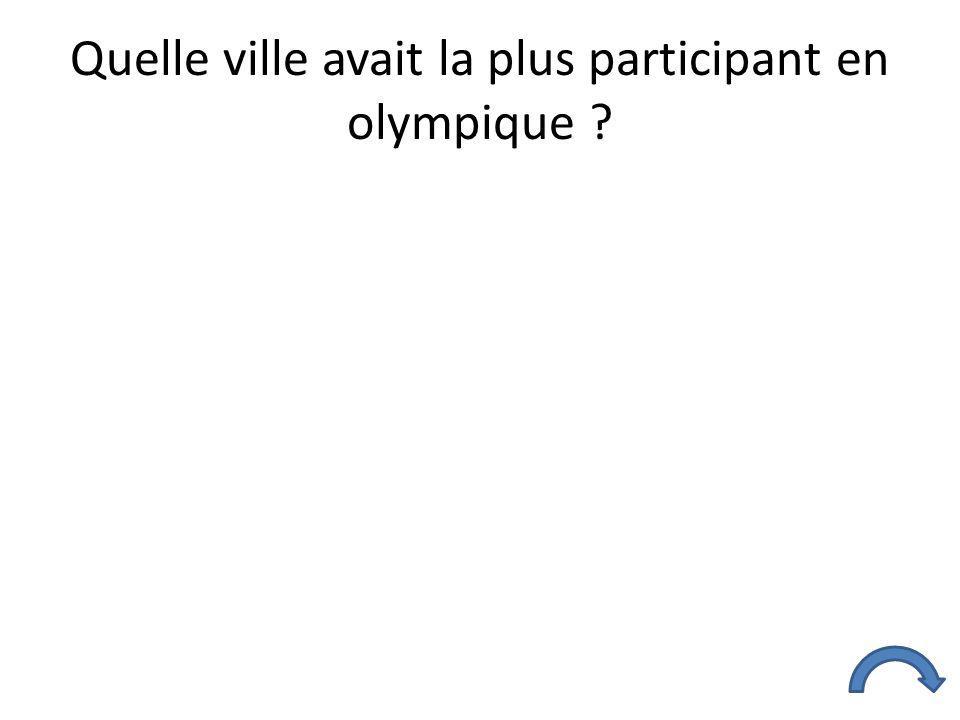 Quelle ville avait la plus participant en olympique ?