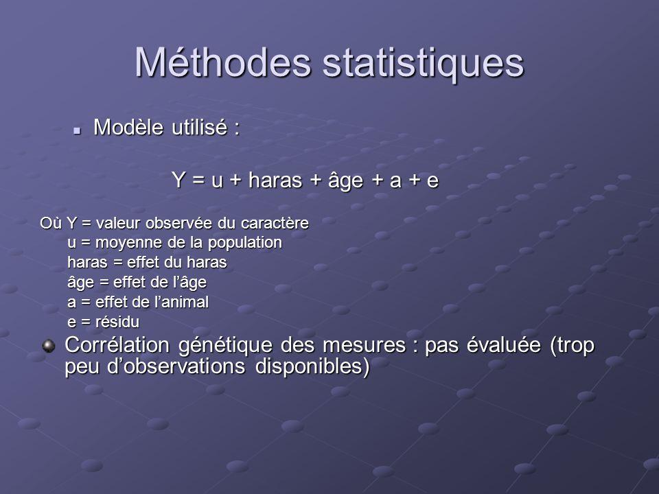 Méthodes statistiques  Modèle utilisé : Y = u + haras + âge + a + e Où Y = valeur observée du caractère u = moyenne de la population u = moyenne de la population haras = effet du haras haras = effet du haras âge = effet de l'âge âge = effet de l'âge a = effet de l'animal a = effet de l'animal e = résidu e = résidu Corrélation génétique des mesures : pas évaluée (trop peu d'observations disponibles)