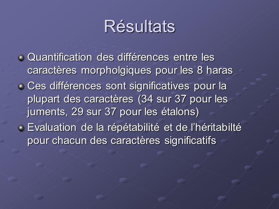 Résultats Quantification des différences entre les caractères morpholgiques pour les 8 haras Ces différences sont significatives pour la plupart des c