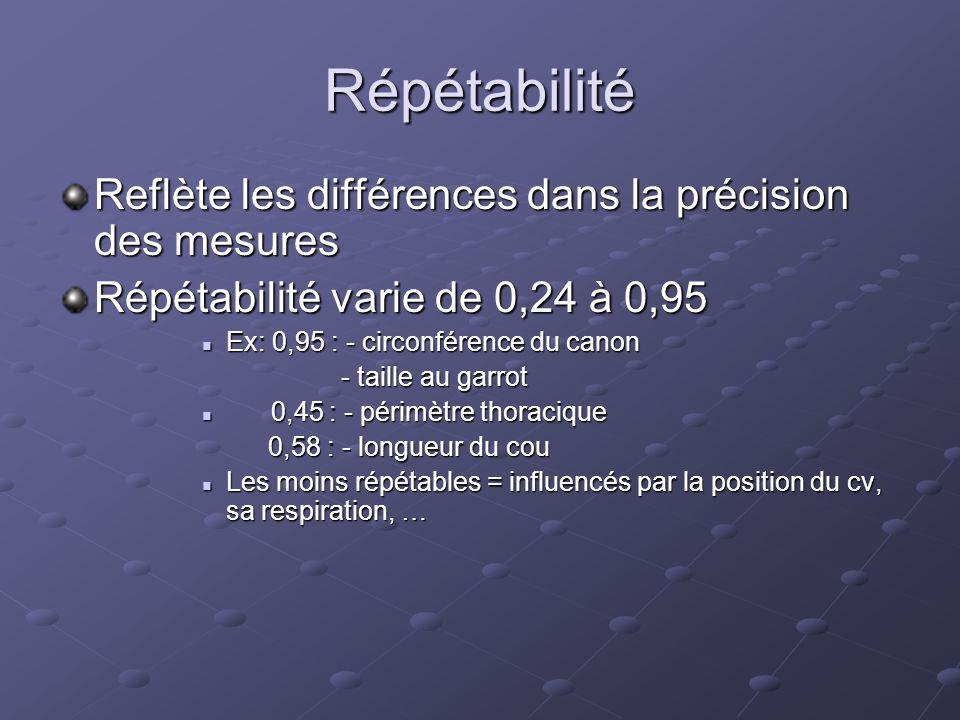 Répétabilité Reflète les différences dans la précision des mesures Répétabilité varie de 0,24 à 0,95  Ex: 0,95 : - circonférence du canon - taille au garrot - taille au garrot  0,45 : - périmètre thoracique 0,58 : - longueur du cou 0,58 : - longueur du cou  Les moins répétables = influencés par la position du cv, sa respiration, …