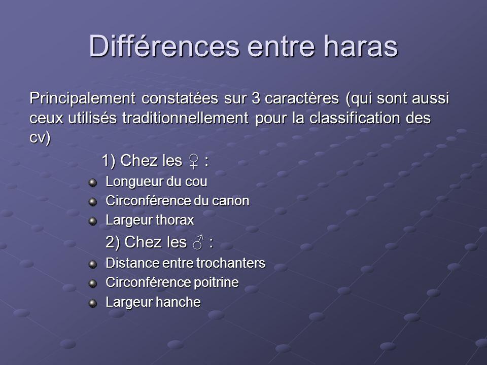 Différences entre haras Principalement constatées sur 3 caractères (qui sont aussi ceux utilisés traditionnellement pour la classification des cv) 1)