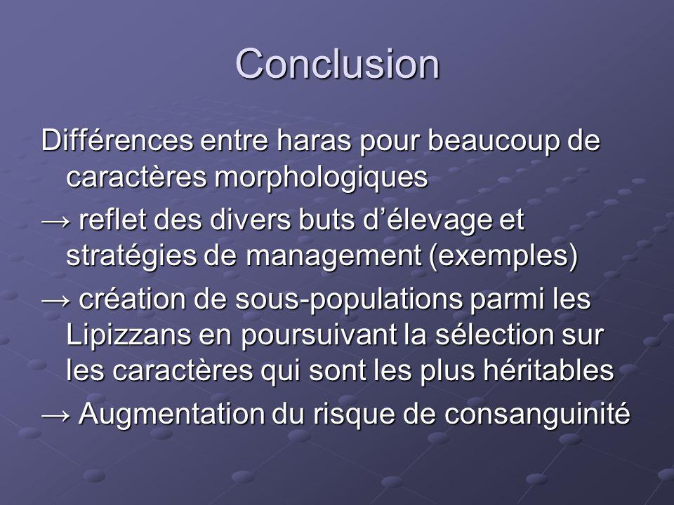 Conclusion Différences entre haras pour beaucoup de caractères morphologiques → reflet des divers buts d'élevage et stratégies de management (exemples