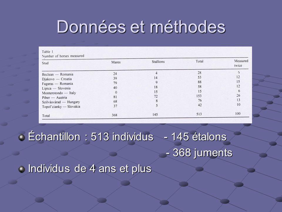 Données et méthodes Échantillon : 513 individus - 145 étalons - 368 juments - 368 juments Individus de 4 ans et plus