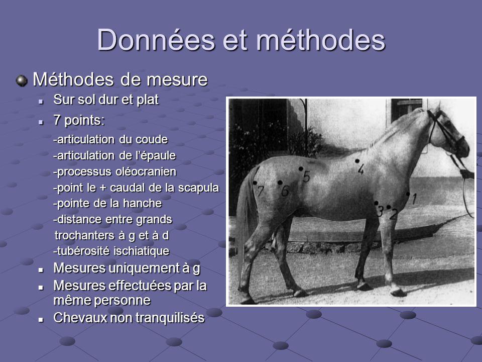 Données et méthodes Méthodes de mesure  Sur sol dur et plat  7 points: -articulation du coude -articulation de l'épaule -processus oléocranien -poin