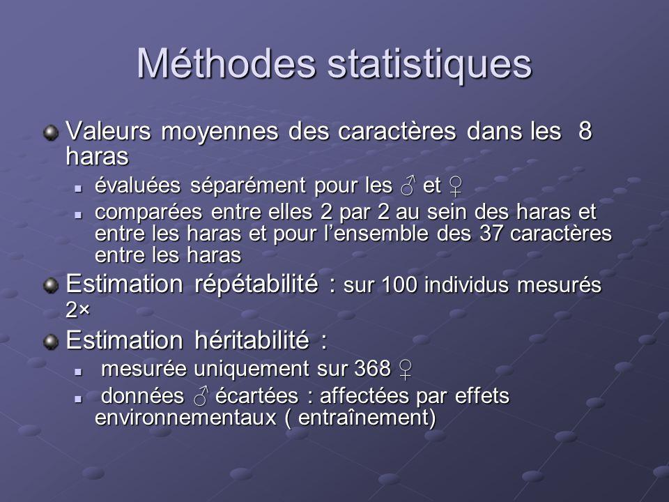 Méthodes statistiques Valeurs moyennes des caractères dans les 8 haras  évaluées séparément pour les ♂ et ♀  comparées entre elles 2 par 2 au sein d