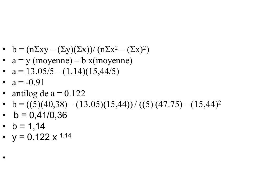 • b = (nΣxy – (Σy)(Σx))/ (nΣx 2 – (Σx) 2 ) • a = y (moyenne) – b x(moyenne) • a = 13.05/5 – (1.14)(15,44/5) • a = -0.91 • antilog de a = 0.122 • b = (