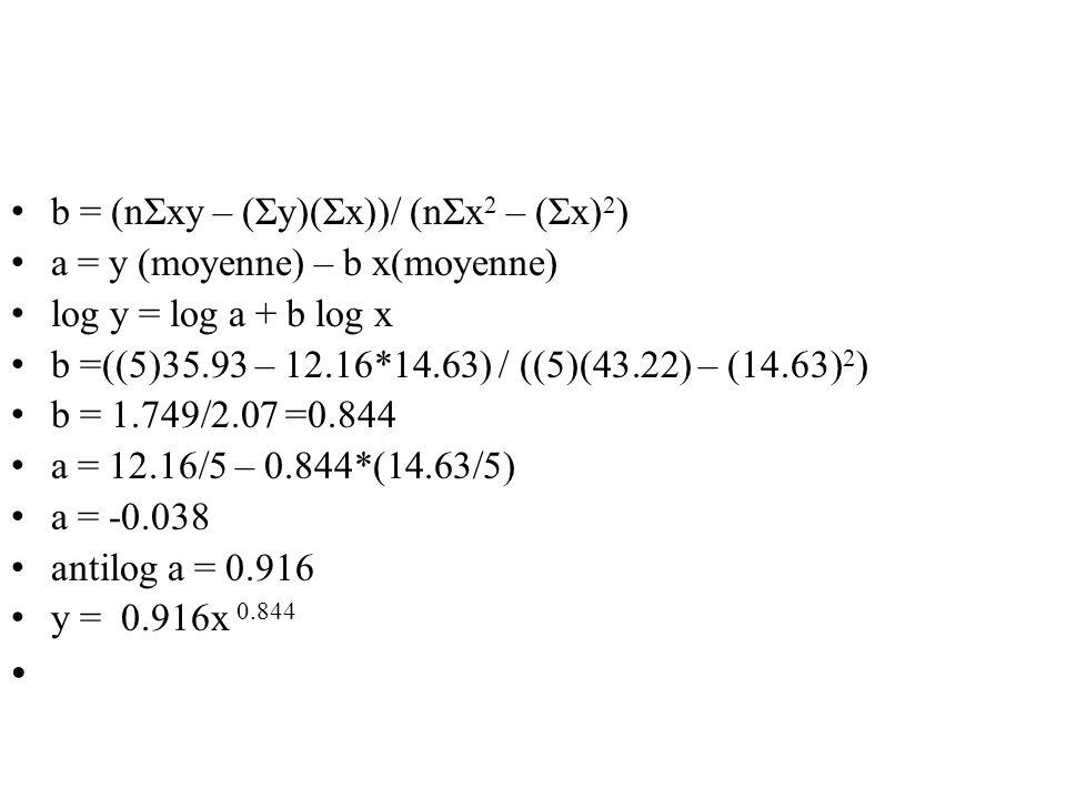 • b = (nΣxy – (Σy)(Σx))/ (nΣx 2 – (Σx) 2 ) • a = y (moyenne) – b x(moyenne) • log y = log a + b log x • b =((5)35.93 – 12.16*14.63) / ((5)(43.22) – (1