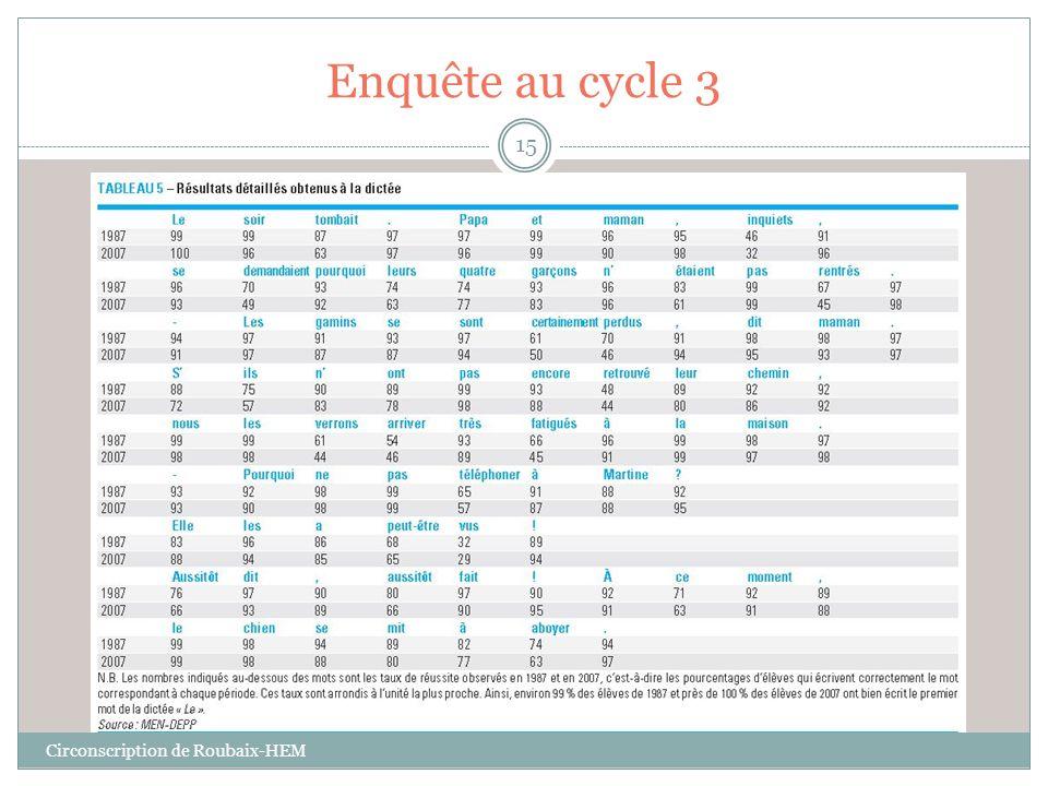 Enquête au cycle 3 Circonscription de Roubaix-HEM 15