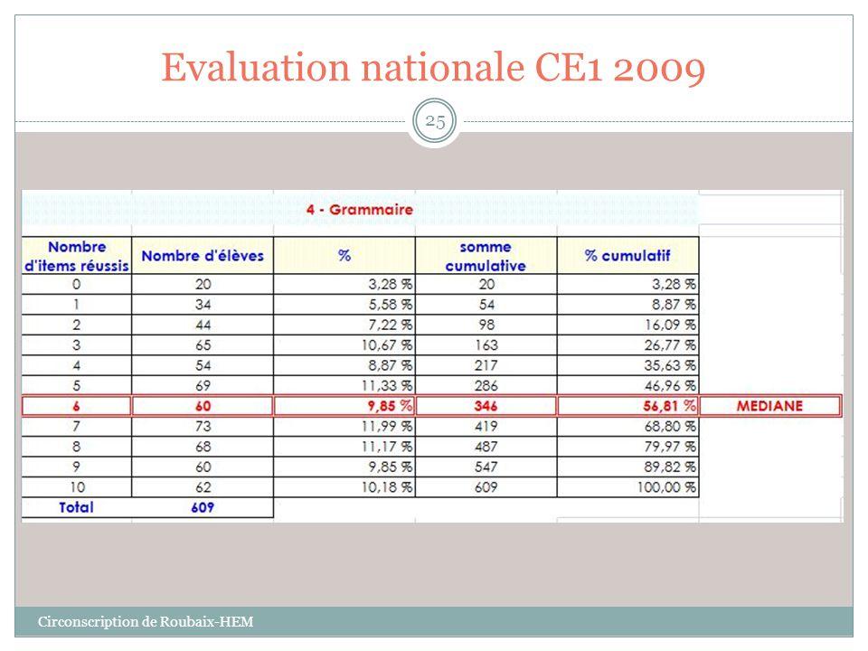 Evaluation nationale CE1 2009 Circonscription de Roubaix-HEM 25