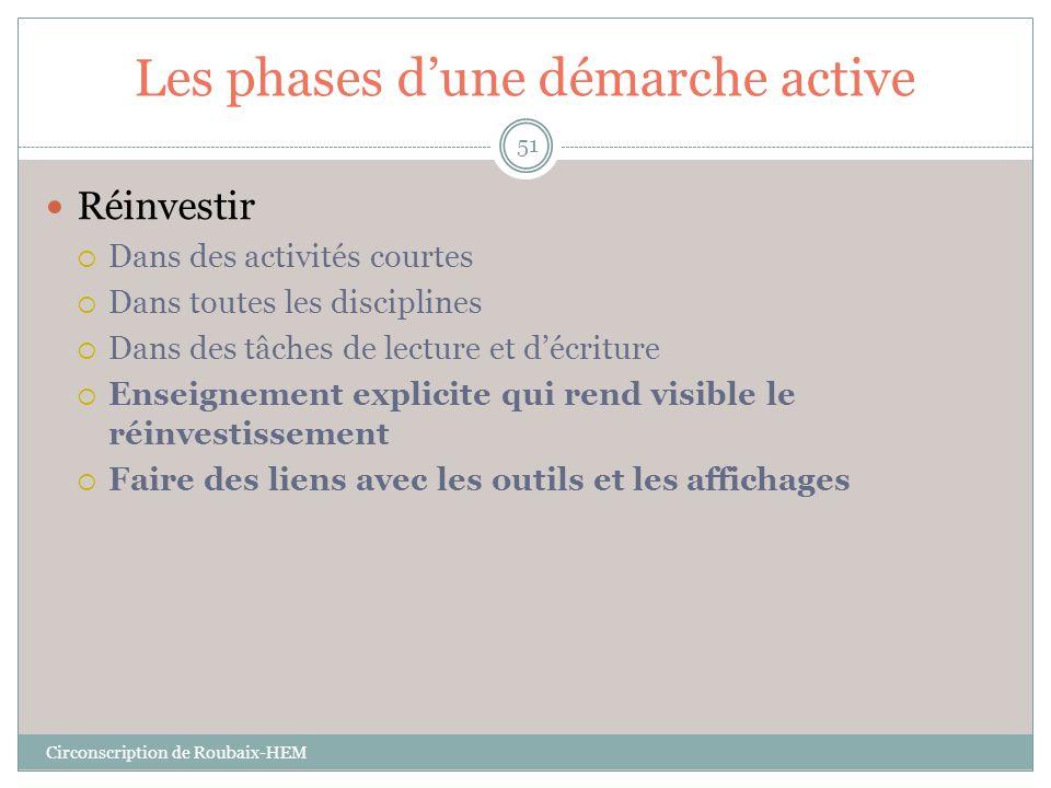 Les phases d'une démarche active  Réinvestir  Dans des activités courtes  Dans toutes les disciplines  Dans des tâches de lecture et d'écriture 