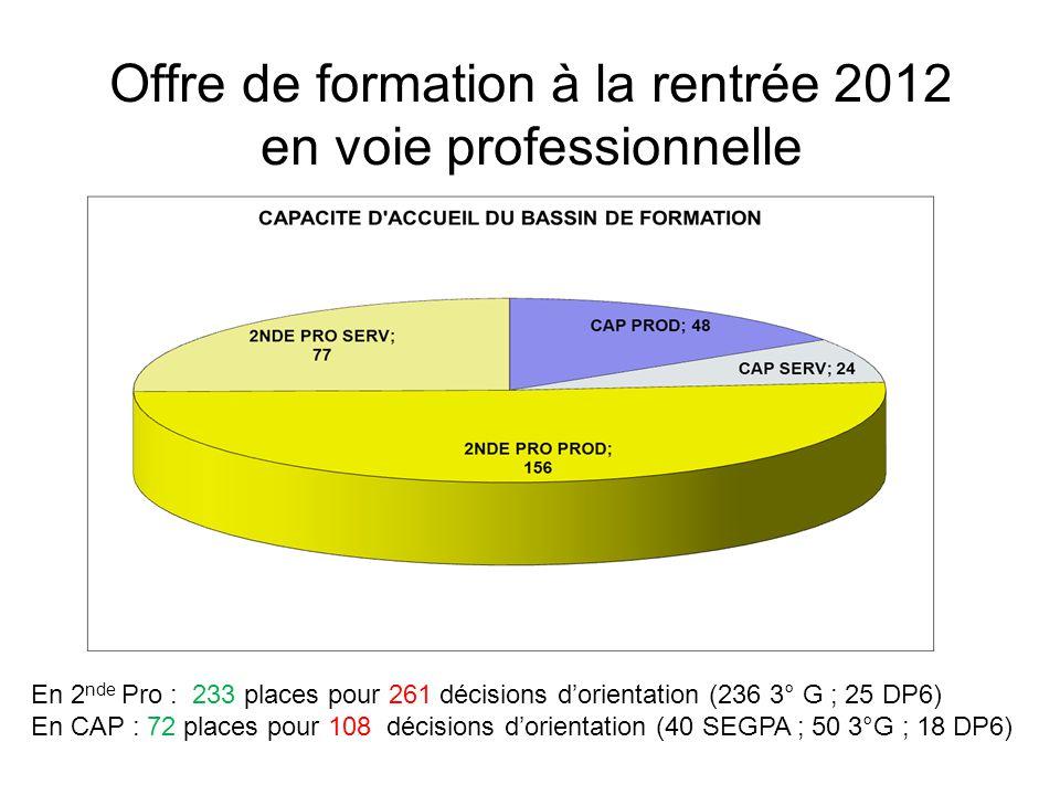 Offre de formation à la rentrée 2012 en voie professionnelle En 2 nde Pro : 233 places pour 261 décisions d'orientation (236 3° G ; 25 DP6) En CAP : 72 places pour 108 décisions d'orientation (40 SEGPA ; 50 3°G ; 18 DP6)