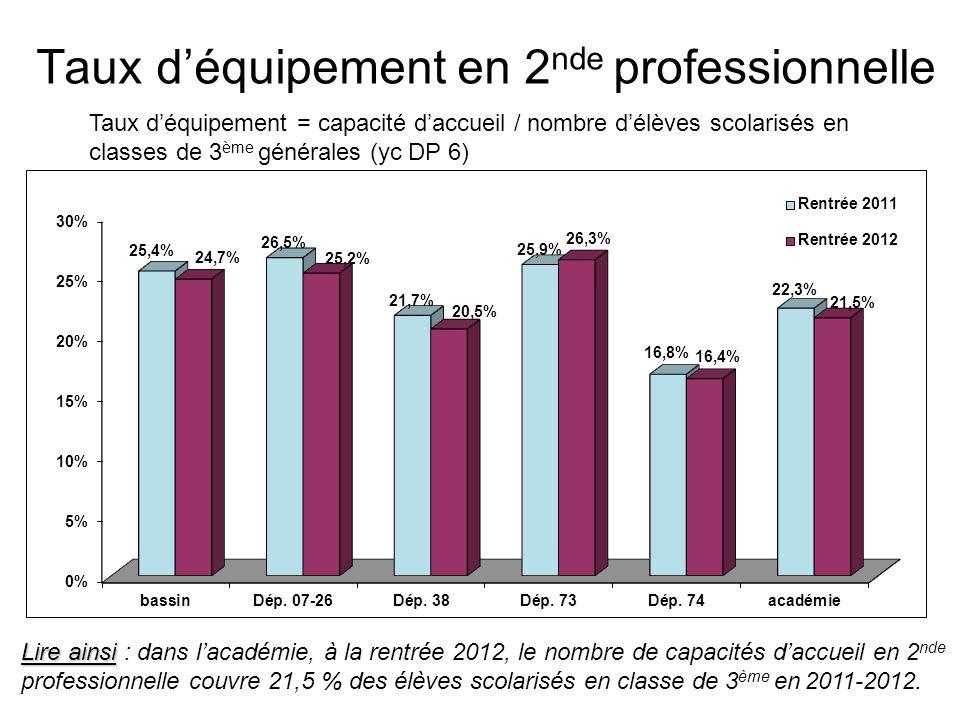 Taux d'équipement en 1 ère année de BTS Taux d'équipement = capacité d'accueil / nombre d'élèves scolarisés en terminale générale, technologique et professionnelle Lire ainsi Lire ainsi : dans l'académie, à la rentrée 2012, le nombre de capacités d'accueil en 1 ère année de BTS couvre 13,0 % des élèves scolarisés en terminale générale, technologique et professionnelle en 2011-2012.