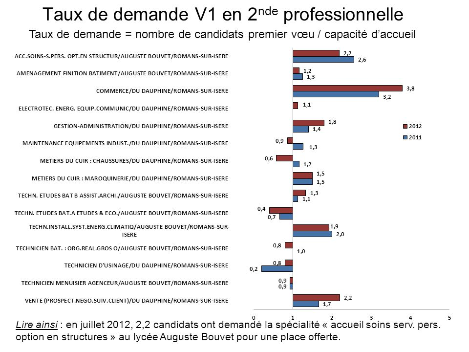 Taux de demande V1 en 2 nde professionnelle Taux de demande = nombre de candidats premier vœu / capacité d'accueil Lire ainsi : en juillet 2012, 2,2 candidats ont demandé la spécialité « accueil soins serv.