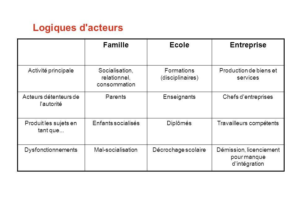 Logiques d'acteurs FamilleEcoleEntreprise Activité principaleSocialisation, relationnel, consommation Formations (disciplinaires) Production de biens
