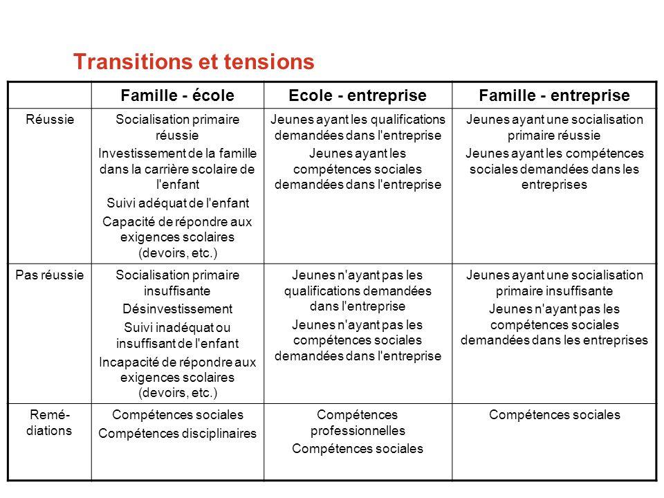 Transitions et tensions Famille - écoleEcole - entrepriseFamille - entreprise RéussieSocialisation primaire réussie Investissement de la famille dans