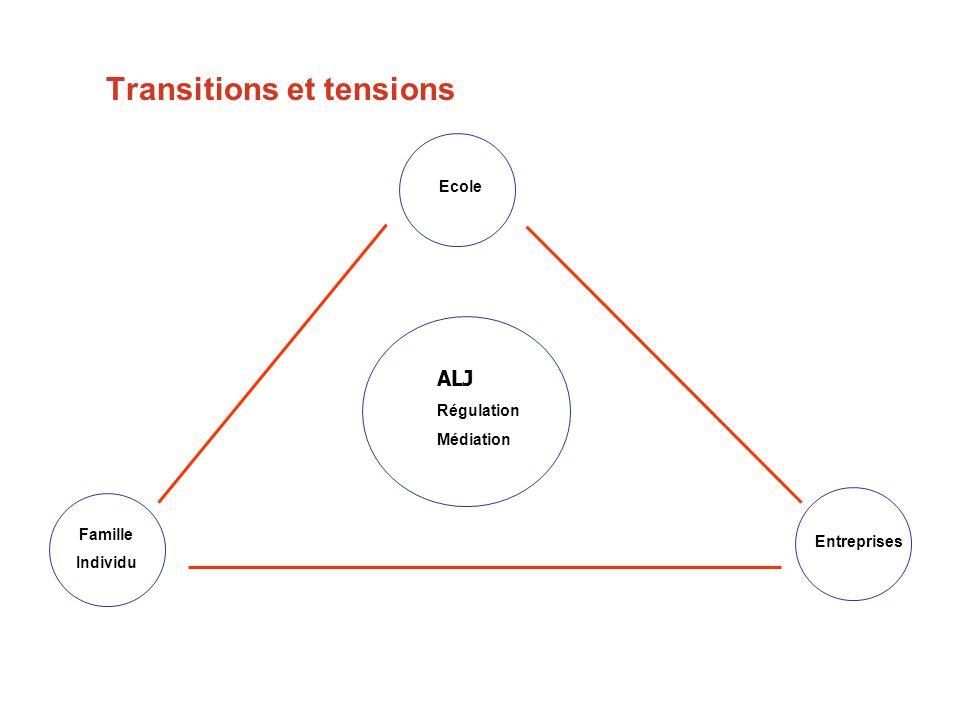 Transitions et tensions Ecole Famille Individu Entreprises ALJ Régulation Médiation