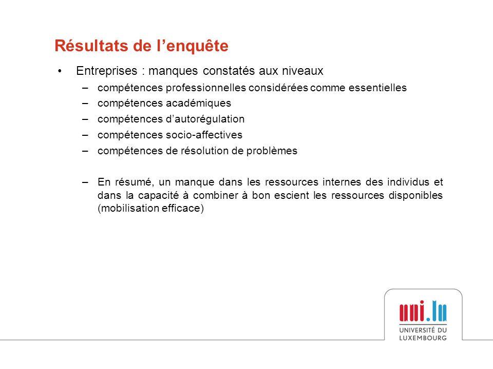•Entreprises : manques constatés aux niveaux –compétences professionnelles considérées comme essentielles –compétences académiques –compétences d'auto